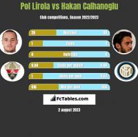Pol Lirola vs Hakan Calhanoglu h2h player stats