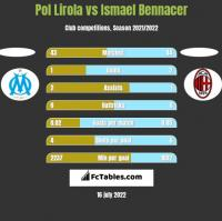 Pol Lirola vs Ismael Bennacer h2h player stats