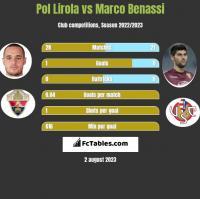 Pol Lirola vs Marco Benassi h2h player stats