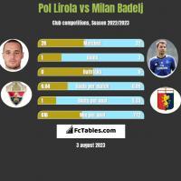 Pol Lirola vs Milan Badelj h2h player stats