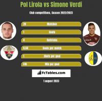 Pol Lirola vs Simone Verdi h2h player stats