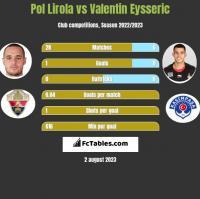 Pol Lirola vs Valentin Eysseric h2h player stats