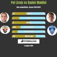 Pol Lirola vs Daniel Maldini h2h player stats