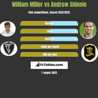William Miller vs Andrew Shinnie h2h player stats