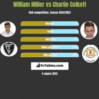 William Miller vs Charlie Colkett h2h player stats