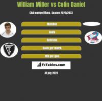 William Miller vs Colin Daniel h2h player stats