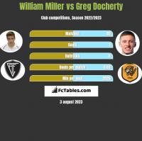 William Miller vs Greg Docherty h2h player stats