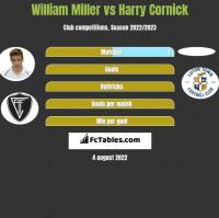 William Miller vs Harry Cornick h2h player stats