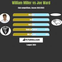 William Miller vs Joe Ward h2h player stats