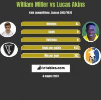 William Miller vs Lucas Akins h2h player stats