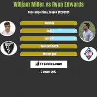 William Miller vs Ryan Edwards h2h player stats