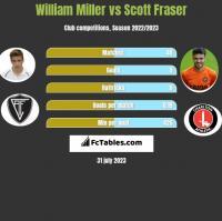 William Miller vs Scott Fraser h2h player stats