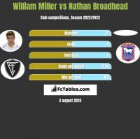 William Miller vs Nathan Broadhead h2h player stats