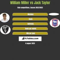 William Miller vs Jack Taylor h2h player stats