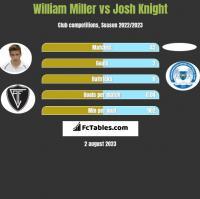 William Miller vs Josh Knight h2h player stats