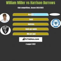 William Miller vs Harrison Burrows h2h player stats