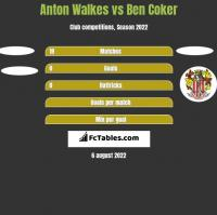 Anton Walkes vs Ben Coker h2h player stats