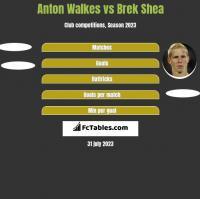 Anton Walkes vs Brek Shea h2h player stats