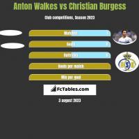 Anton Walkes vs Christian Burgess h2h player stats