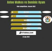 Anton Walkes vs Dominic Hyam h2h player stats