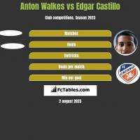 Anton Walkes vs Edgar Castillo h2h player stats