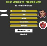 Anton Walkes vs Fernando Meza h2h player stats