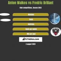Anton Walkes vs Fredric Brillant h2h player stats