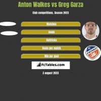 Anton Walkes vs Greg Garza h2h player stats