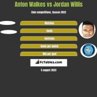 Anton Walkes vs Jordan Willis h2h player stats