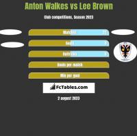 Anton Walkes vs Lee Brown h2h player stats