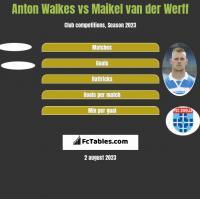Anton Walkes vs Maikel van der Werff h2h player stats