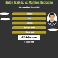 Anton Walkes vs Mathieu Deplagne h2h player stats