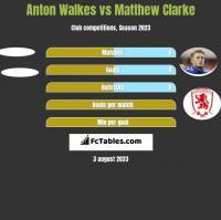 Anton Walkes vs Matthew Clarke h2h player stats