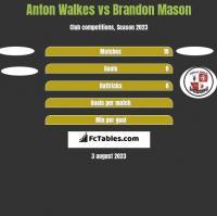 Anton Walkes vs Brandon Mason h2h player stats