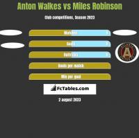 Anton Walkes vs Miles Robinson h2h player stats