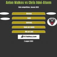 Anton Walkes vs Chris Odoi-Atsem h2h player stats