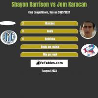 Shayon Harrison vs Jem Karacan h2h player stats