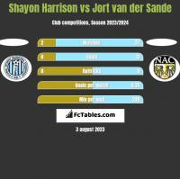 Shayon Harrison vs Jort van der Sande h2h player stats
