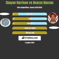 Shayon Harrison vs Kearyn Baccus h2h player stats