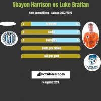 Shayon Harrison vs Luke Brattan h2h player stats