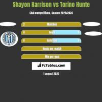 Shayon Harrison vs Torino Hunte h2h player stats