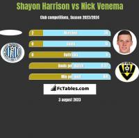 Shayon Harrison vs Nick Venema h2h player stats