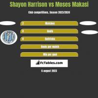Shayon Harrison vs Moses Makasi h2h player stats