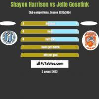 Shayon Harrison vs Jelle Goselink h2h player stats