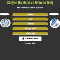 Shayon Harrison vs Dave de Meij h2h player stats