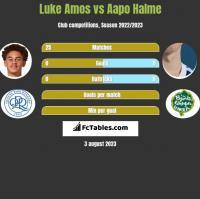 Luke Amos vs Aapo Halme h2h player stats