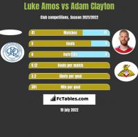 Luke Amos vs Adam Clayton h2h player stats