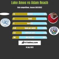 Luke Amos vs Adam Reach h2h player stats