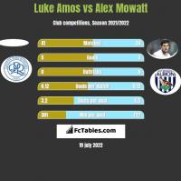 Luke Amos vs Alex Mowatt h2h player stats