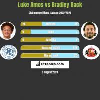 Luke Amos vs Bradley Dack h2h player stats